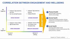 Engagement and wellbeing correlation